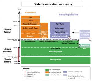 sistema educativo Irlanda